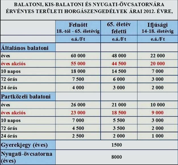 Balatoni jegyárak 2012